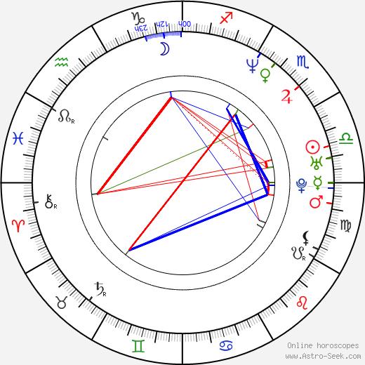 Jeffry Denman birth chart, Jeffry Denman astro natal horoscope, astrology