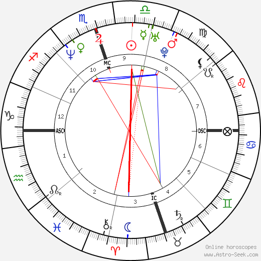 Jessica Drake tema natale, oroscopo, Jessica Drake oroscopi gratuiti, astrologia