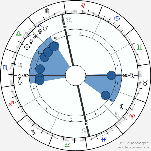 Jim Jackson wikipedia, horoscope, astrology, instagram