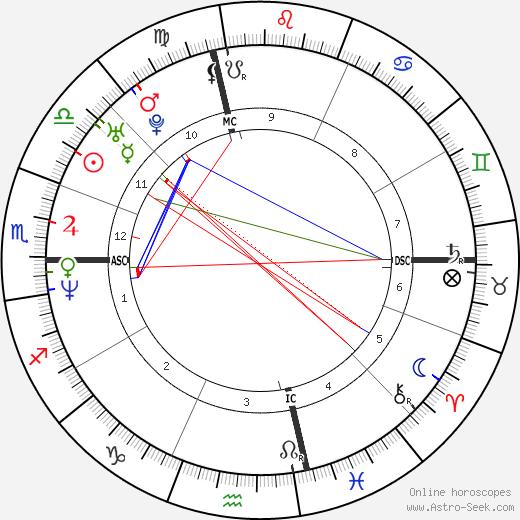 Jim Jackson tema natale, oroscopo, Jim Jackson oroscopi gratuiti, astrologia