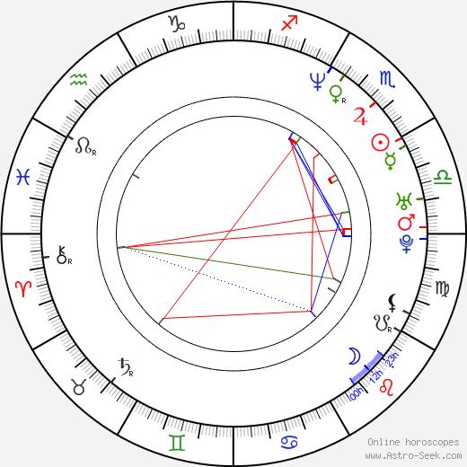 Joanna Jedrejek birth chart, Joanna Jedrejek astro natal horoscope, astrology