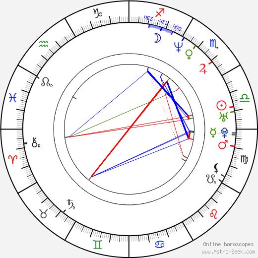 Джози Биссетт Josie Bissett день рождения гороскоп, Josie Bissett Натальная карта онлайн