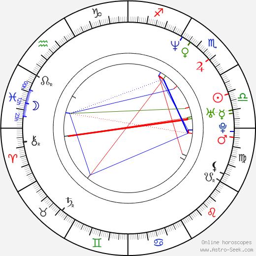 Юлиан (значения) Julian день рождения гороскоп, Julian Натальная карта онлайн