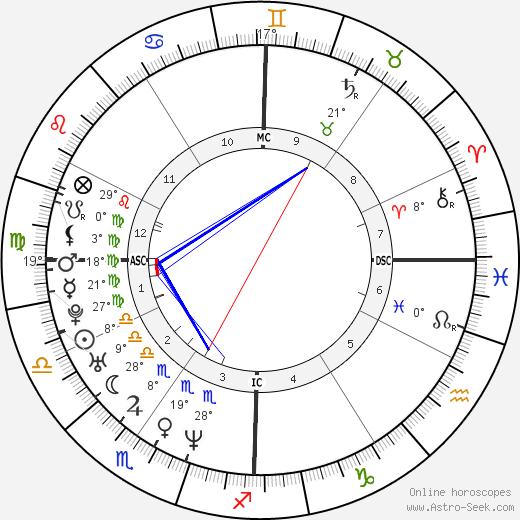 Kelly Ripa birth chart, biography, wikipedia 2020, 2021