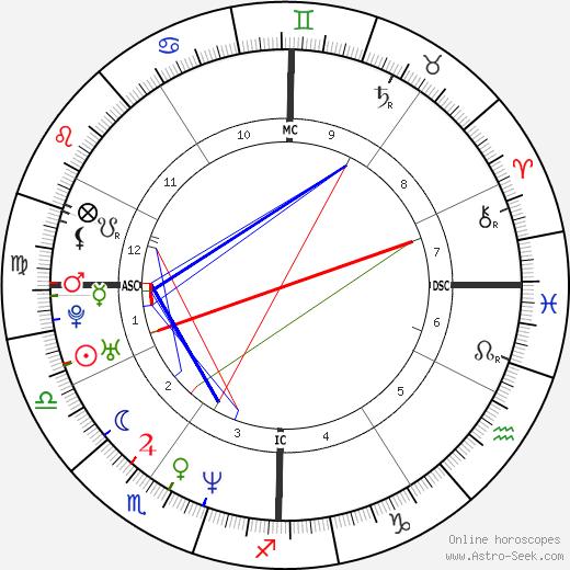Kelly Ripa birth chart, Kelly Ripa astro natal horoscope, astrology