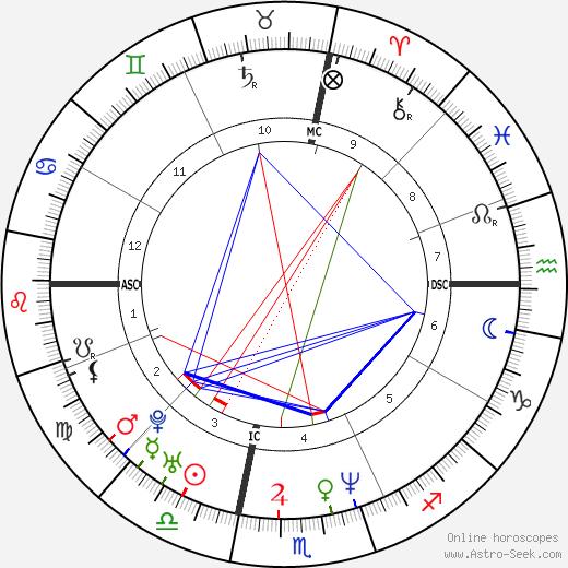 Кеннет Андерсон Kenny Anderson день рождения гороскоп, Kenny Anderson Натальная карта онлайн
