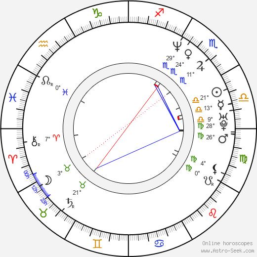Kevin Kliesch birth chart, biography, wikipedia 2020, 2021