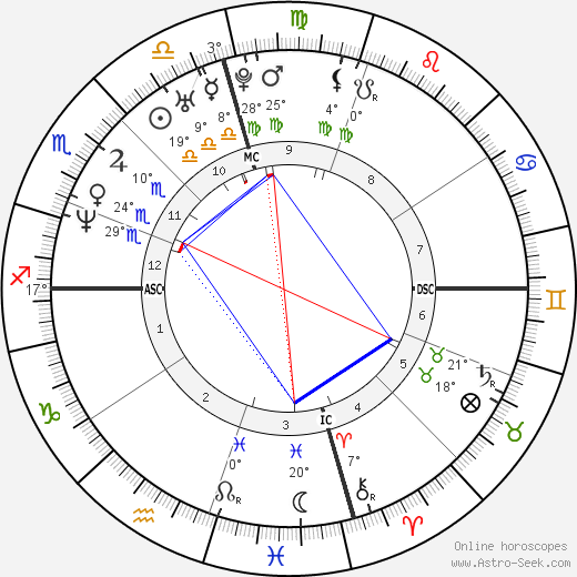 Kirk Cameron birth chart, biography, wikipedia 2018, 2019