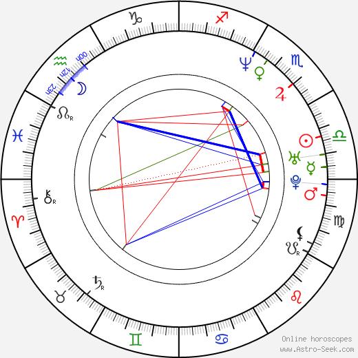 Ling Bai birth chart, Ling Bai astro natal horoscope, astrology