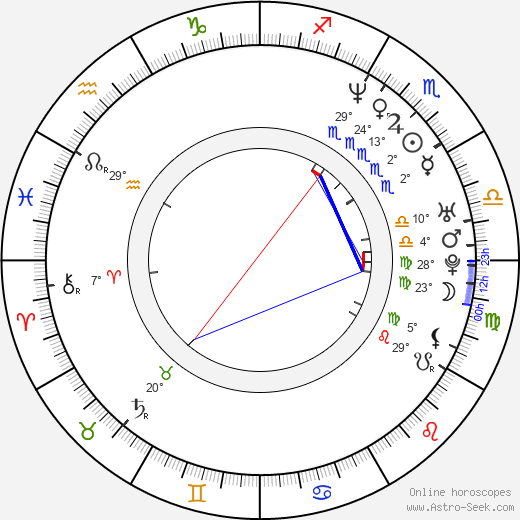 Lisa Ryder birth chart, biography, wikipedia 2020, 2021
