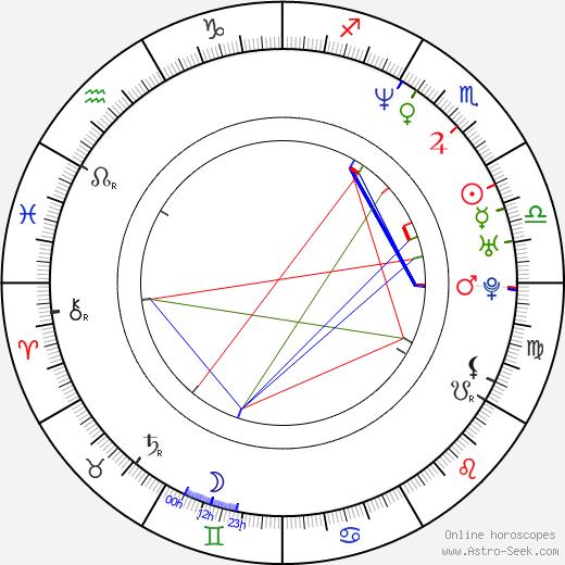 Marc Recha birth chart, Marc Recha astro natal horoscope, astrology