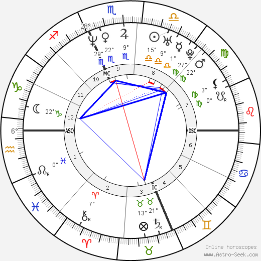 Matt Damon birth chart, biography, wikipedia 2019, 2020