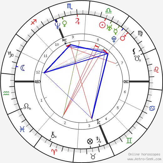 Matt Damon astro natal birth chart, Matt Damon horoscope, astrology