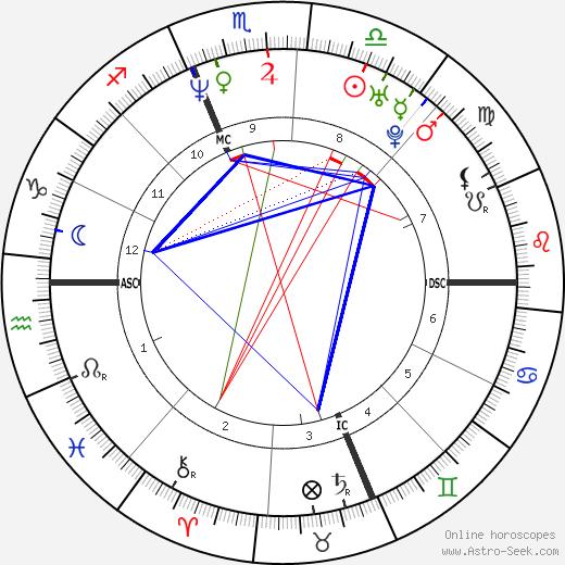 Matt Damon tema natale, oroscopo, Matt Damon oroscopi gratuiti, astrologia