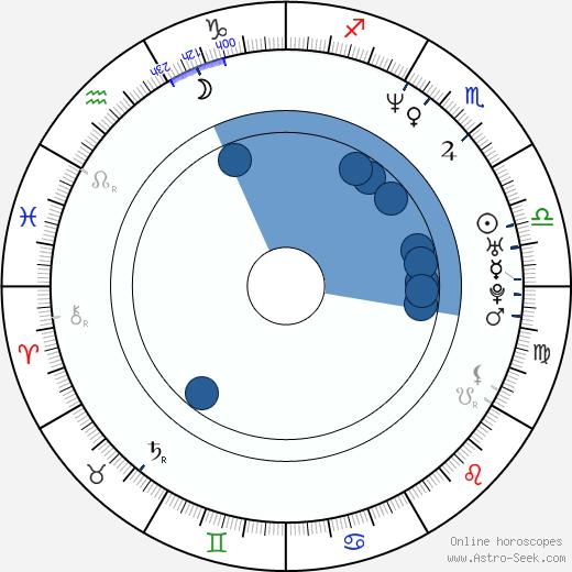 Mayrín Villanueva wikipedia, horoscope, astrology, instagram