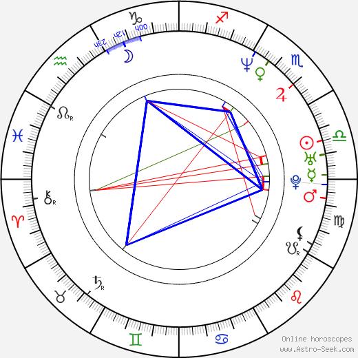 Mayrín Villanueva birth chart, Mayrín Villanueva astro natal horoscope, astrology