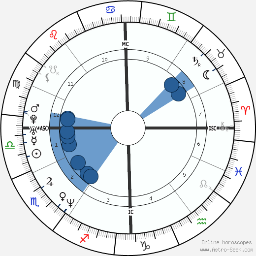 Mehmet Scholl wikipedia, horoscope, astrology, instagram
