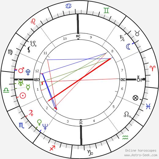 Mehmet Scholl astro natal birth chart, Mehmet Scholl horoscope, astrology