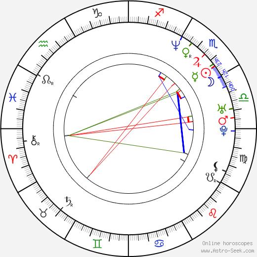 Michael Daingerfield birth chart, Michael Daingerfield astro natal horoscope, astrology