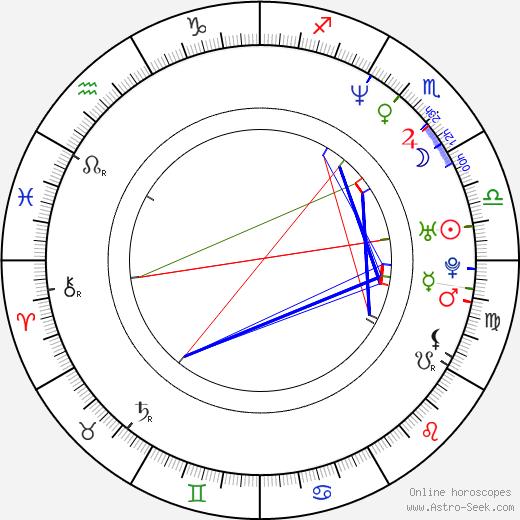 Michael Sean Colin день рождения гороскоп, Michael Sean Colin Натальная карта онлайн