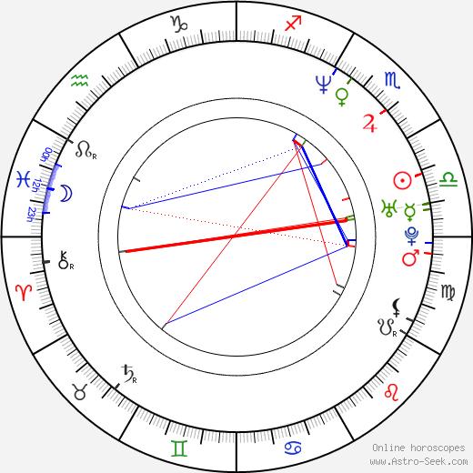 Miroslav Barus день рождения гороскоп, Miroslav Barus Натальная карта онлайн