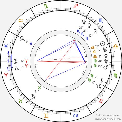 Paul Potts birth chart, biography, wikipedia 2018, 2019