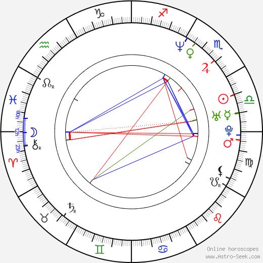 Paul Potts astro natal birth chart, Paul Potts horoscope, astrology