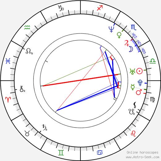 Peter McGennis birth chart, Peter McGennis astro natal horoscope, astrology