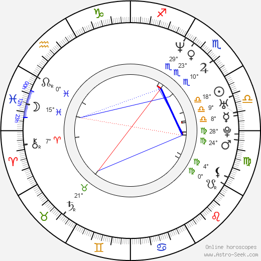 Pilar Castro birth chart, biography, wikipedia 2019, 2020