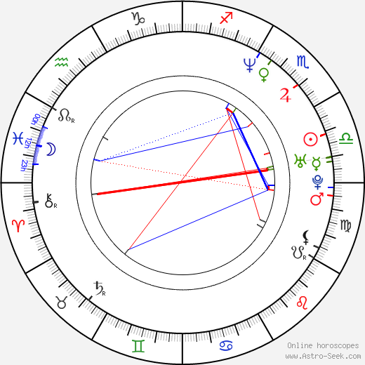 Pilar Castro день рождения гороскоп, Pilar Castro Натальная карта онлайн