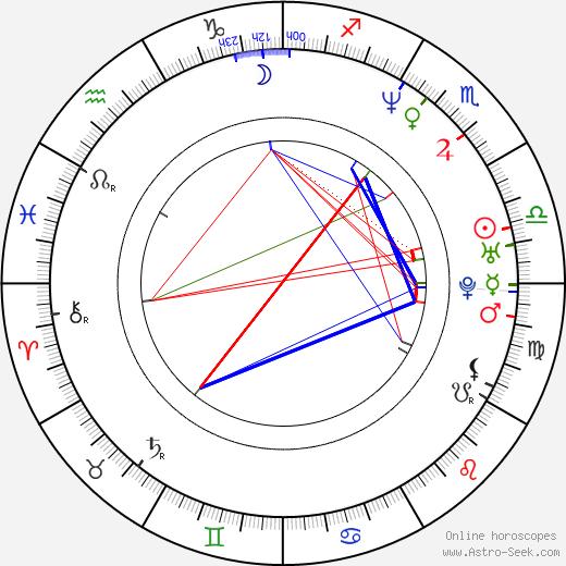 Riri Riza birth chart, Riri Riza astro natal horoscope, astrology