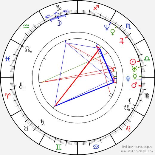 Sadiq Khan birth chart, Sadiq Khan astro natal horoscope, astrology