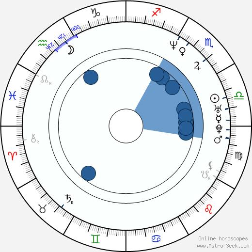 Steve Jablonsky wikipedia, horoscope, astrology, instagram