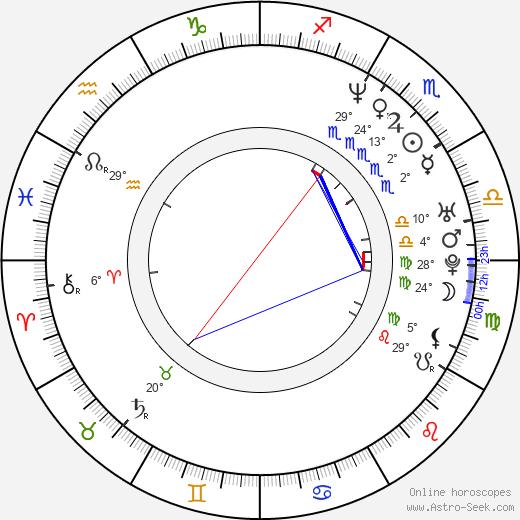Trevor White birth chart, biography, wikipedia 2020, 2021