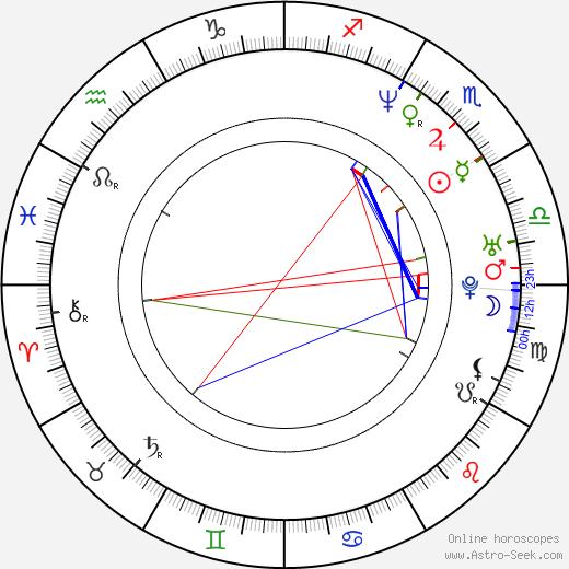 Trevor White birth chart, Trevor White astro natal horoscope, astrology