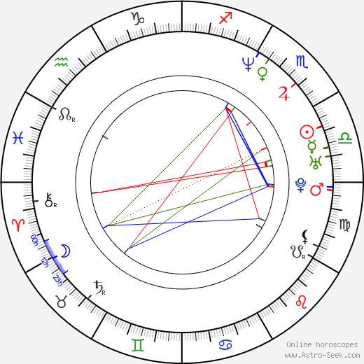 Zak Orth astro natal birth chart, Zak Orth horoscope, astrology
