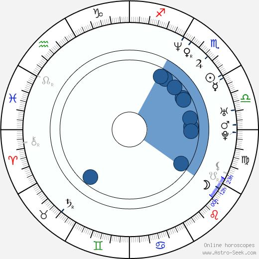 Zensa Raggi wikipedia, horoscope, astrology, instagram