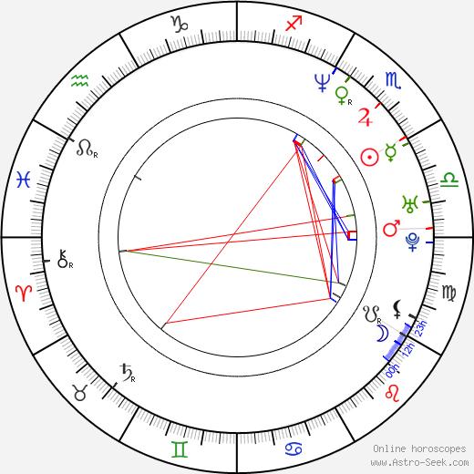 Zensa Raggi день рождения гороскоп, Zensa Raggi Натальная карта онлайн