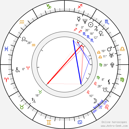 Andrea Jublin birth chart, biography, wikipedia 2019, 2020