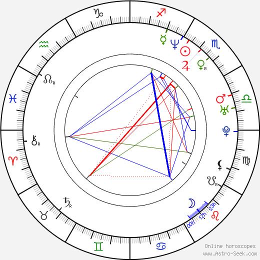 Andrea Jublin astro natal birth chart, Andrea Jublin horoscope, astrology