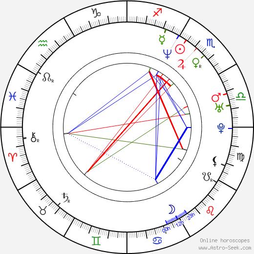 Anna Loos birth chart, Anna Loos astro natal horoscope, astrology