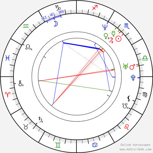 Anthony Ruivivar astro natal birth chart, Anthony Ruivivar horoscope, astrology