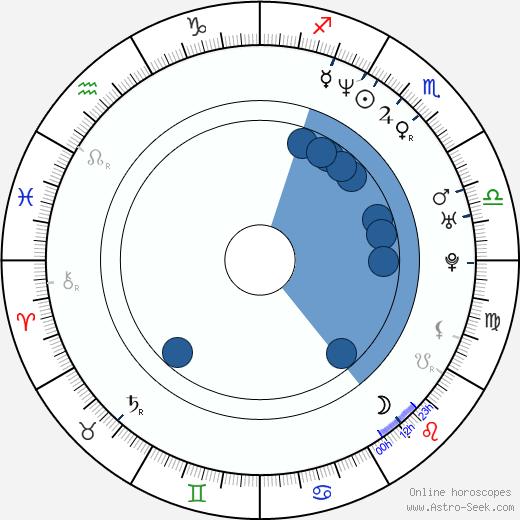 Ayse Polat wikipedia, horoscope, astrology, instagram