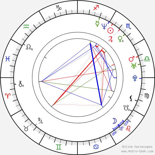 Ayse Polat birth chart, Ayse Polat astro natal horoscope, astrology