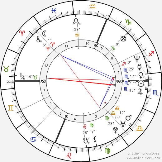 Bill Guerin birth chart, biography, wikipedia 2019, 2020