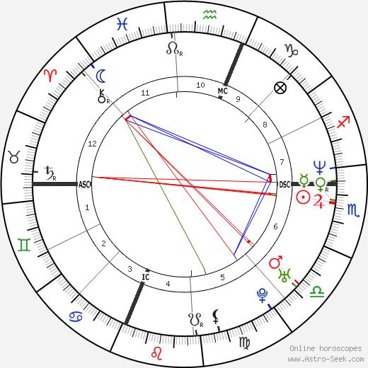 Bill Guerin astro natal birth chart, Bill Guerin horoscope, astrology