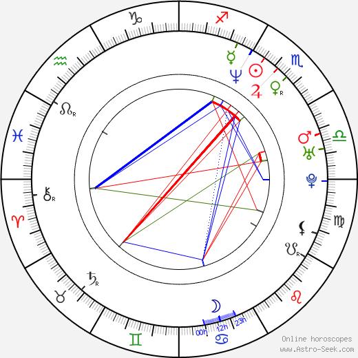 Björn Stein день рождения гороскоп, Björn Stein Натальная карта онлайн