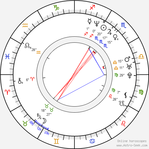 Chad Bannon birth chart, biography, wikipedia 2019, 2020