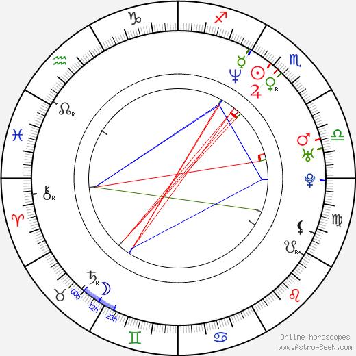 Chad Bannon день рождения гороскоп, Chad Bannon Натальная карта онлайн