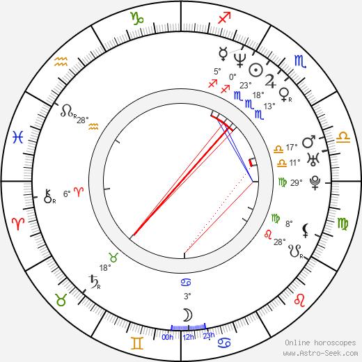 Donatella Finocchiaro birth chart, biography, wikipedia 2019, 2020